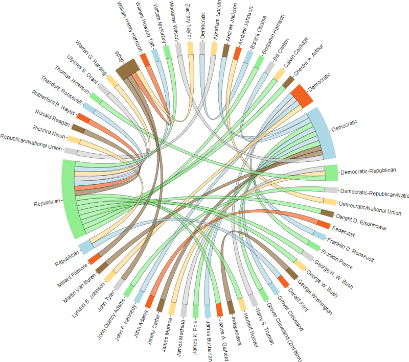 Visualization Chord Diagram In R Stack Overflow