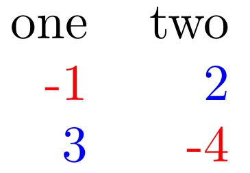 Coloring negative and positive numbers automatically