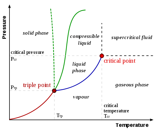 Energy Transition Boundaries With Diagram Physical Chemistry How To Understand Nelson Obert Charts
