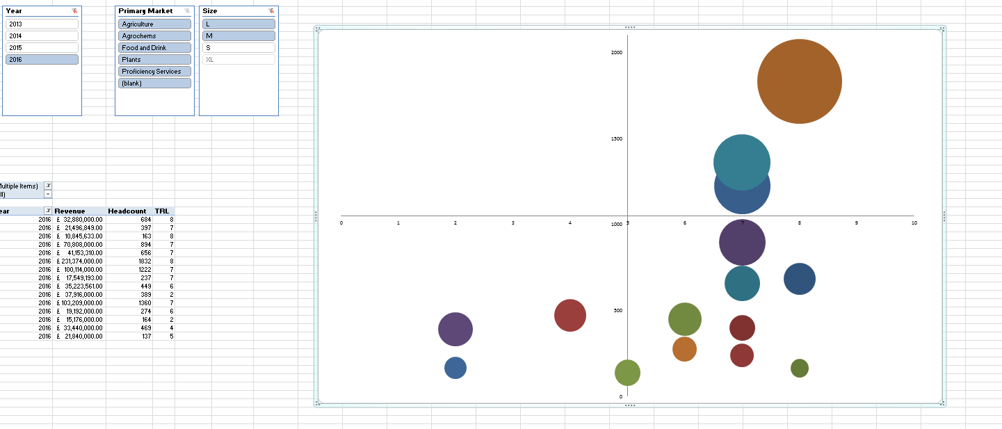 hight resolution of i ve input all my data from a pivot table with 4 slicers to filter what the bubble chart is showing you