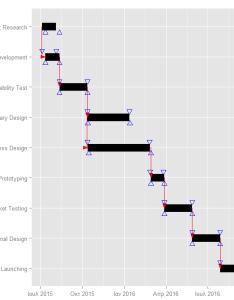 Enter image description here also gantt charts with  stack overflow rh stackoverflow