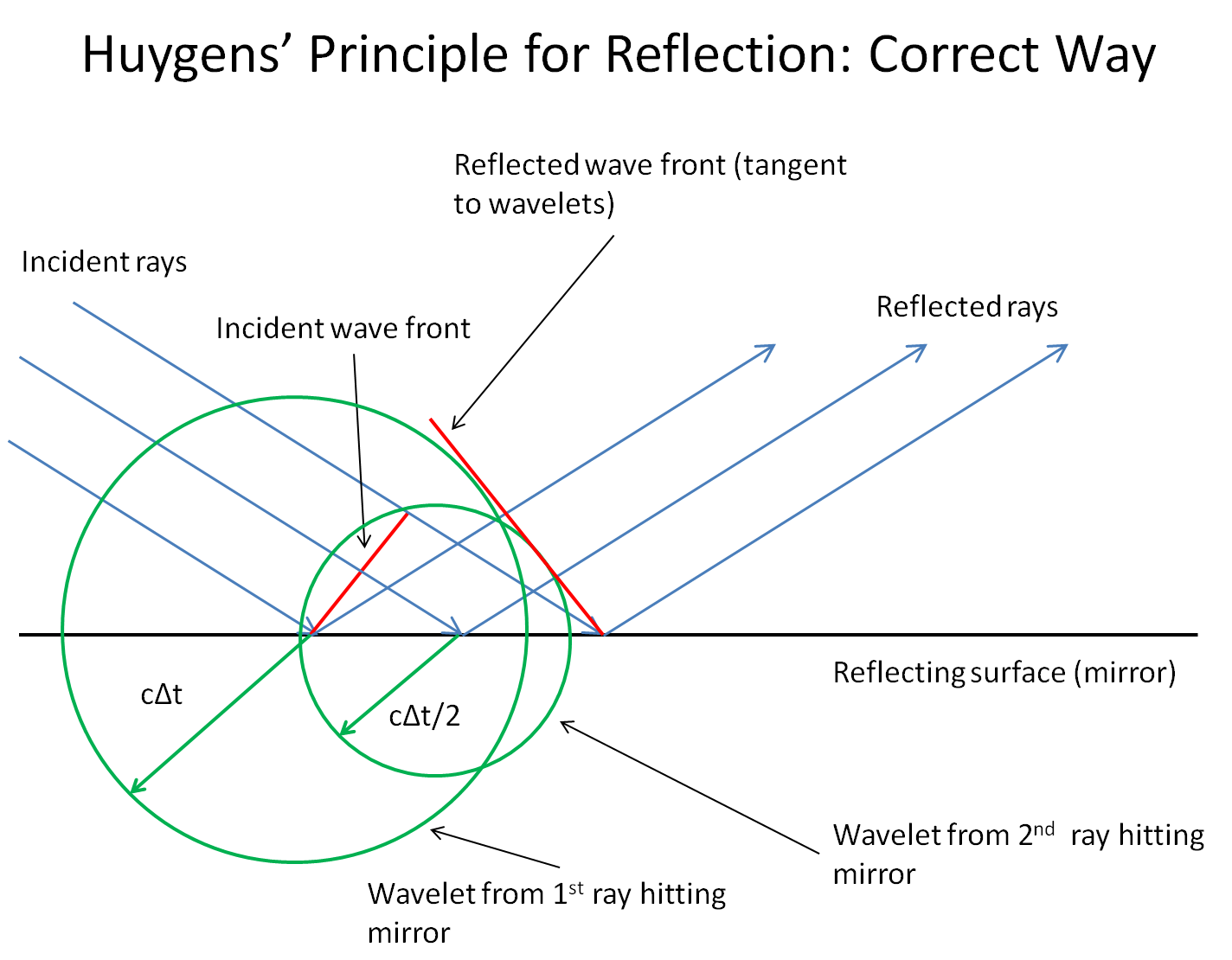 surface waves diagram ac low voltage wiring what is reflection on a microscopic level askscience