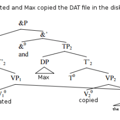 Diagramming Sentences With Conjunctions Quiz On Sets And Venn Diagrams How To Handle In Generative Syntax Tree Without Enter Image Description Here