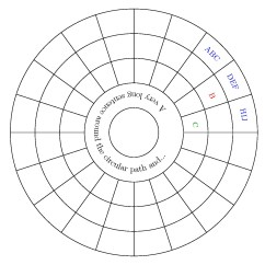 360 Degree Circle Diagram Virago 125 Wiring Diagrams A Circular Table Where The Rows Form