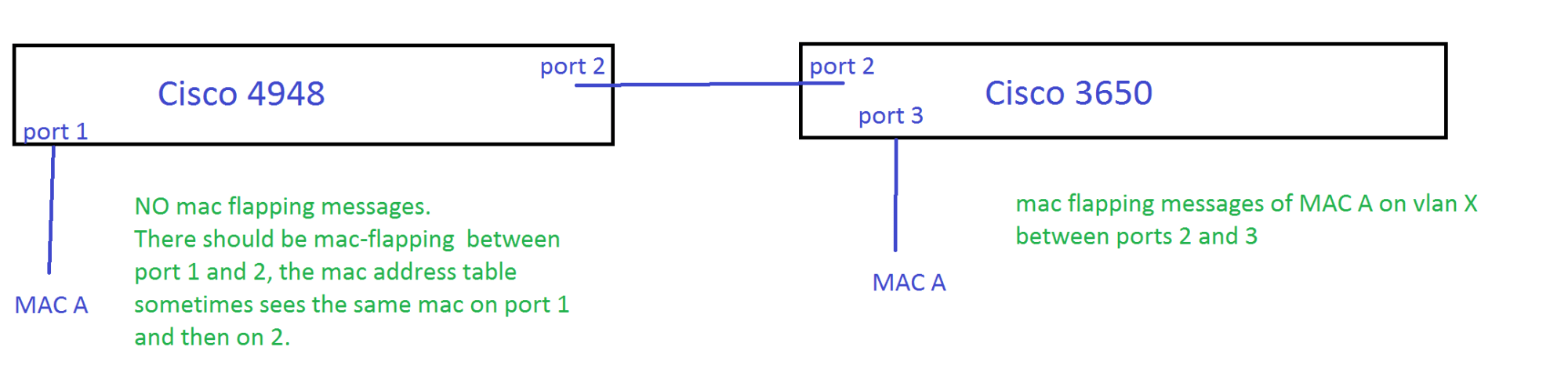 hight resolution of mac address cisco switch not showing mac flapping mac address block diagram mac address example