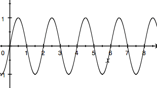 Discrete Fourier Series: What Happens After N/2