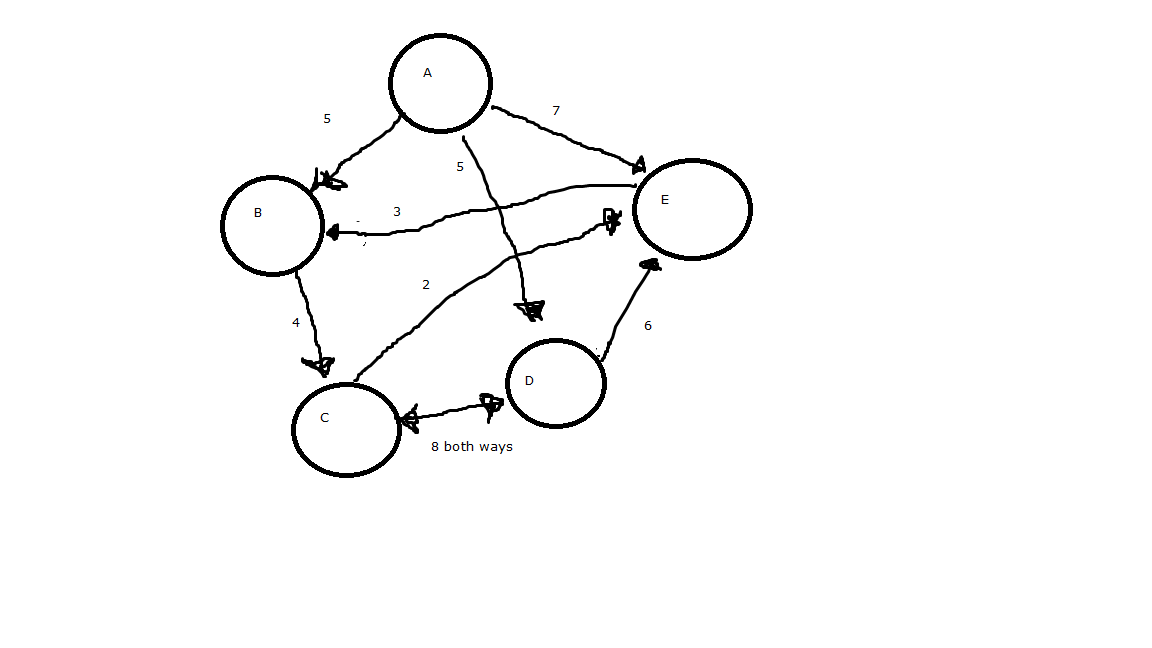 Algorithm to get shortest path from node to itself