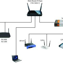 Linksys Wireless Router Setup Diagram Tornado Supercell Access Point Wiring Manual