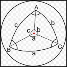 Why is the spherical cosine defined this way