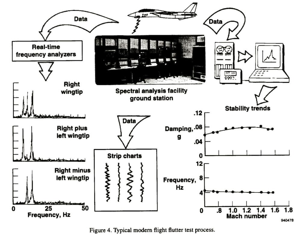 medium resolution of f 14 flutter test procedure
