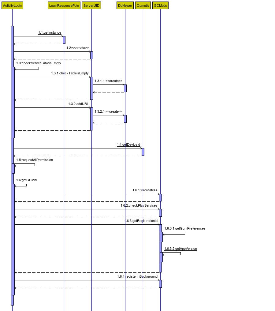 hight resolution of is there any way to generate sequence diagram from android studio easy sequence diagram example