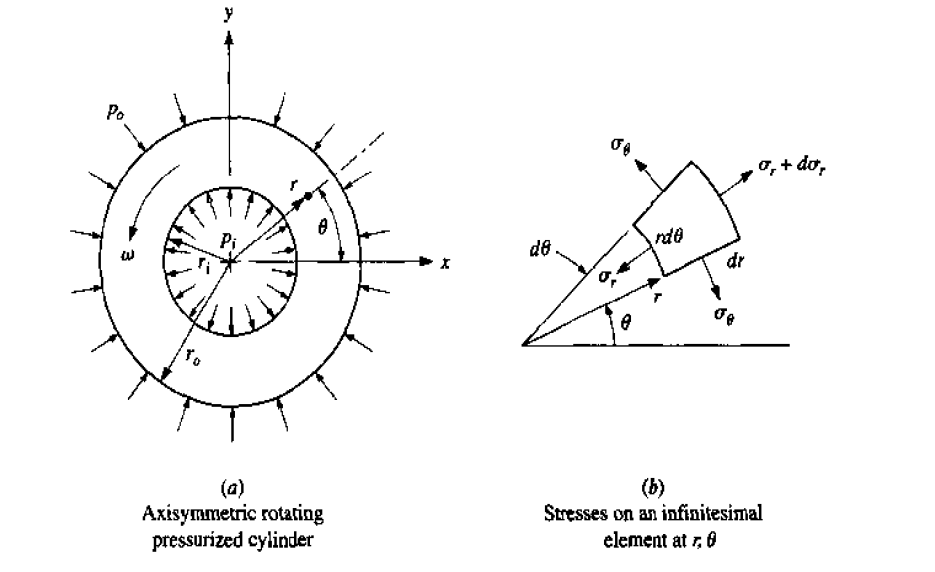Why shear stress is developed only in the two set of