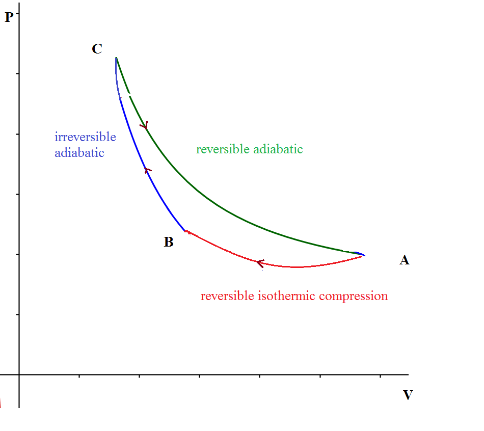 medium resolution of is the work done by gas necessarily positive if the cycle is travelled clockwise in the p v plane and viceversa