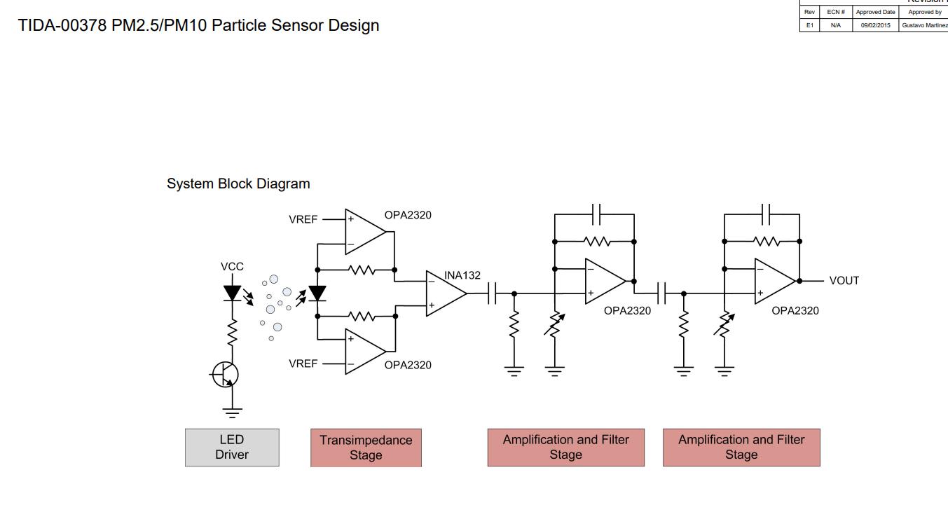 hight resolution of block diagram of particle sensor