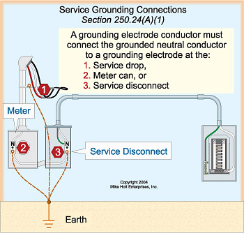 3 Pole Transfer Switch Wiring Diagram Can A Grounding Rod Be Connected To Service Neutral Only