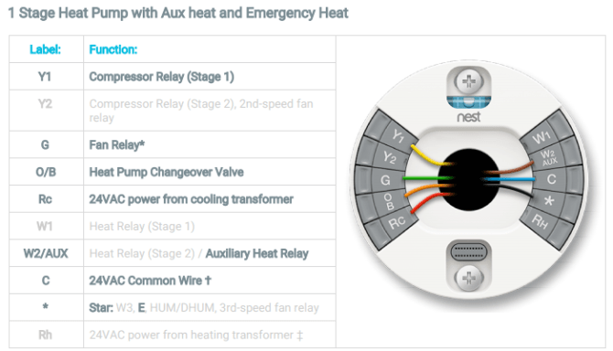 nest thermostat installation to furnace and heat pump  home