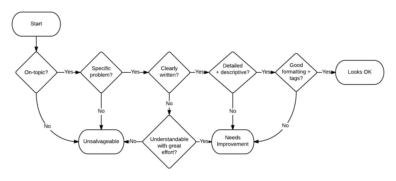 Help Desk Triage Flowchart