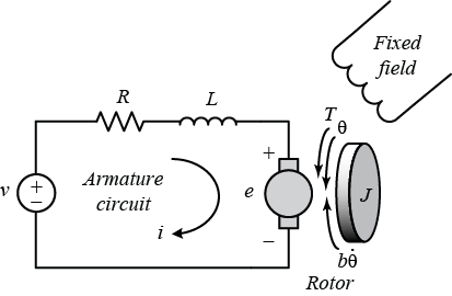 Why don't switches appear in circuit diagrams of DC motors