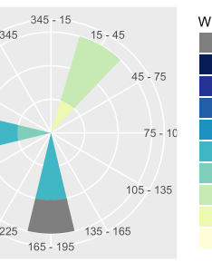 This gives us plot unit test results also wind rose with ggplot  stack overflow rh stackoverflow