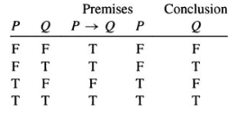 Understanding implication in logic truth tables (excerpt