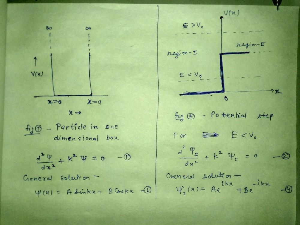 medium resolution of solution of shrodinger equation
