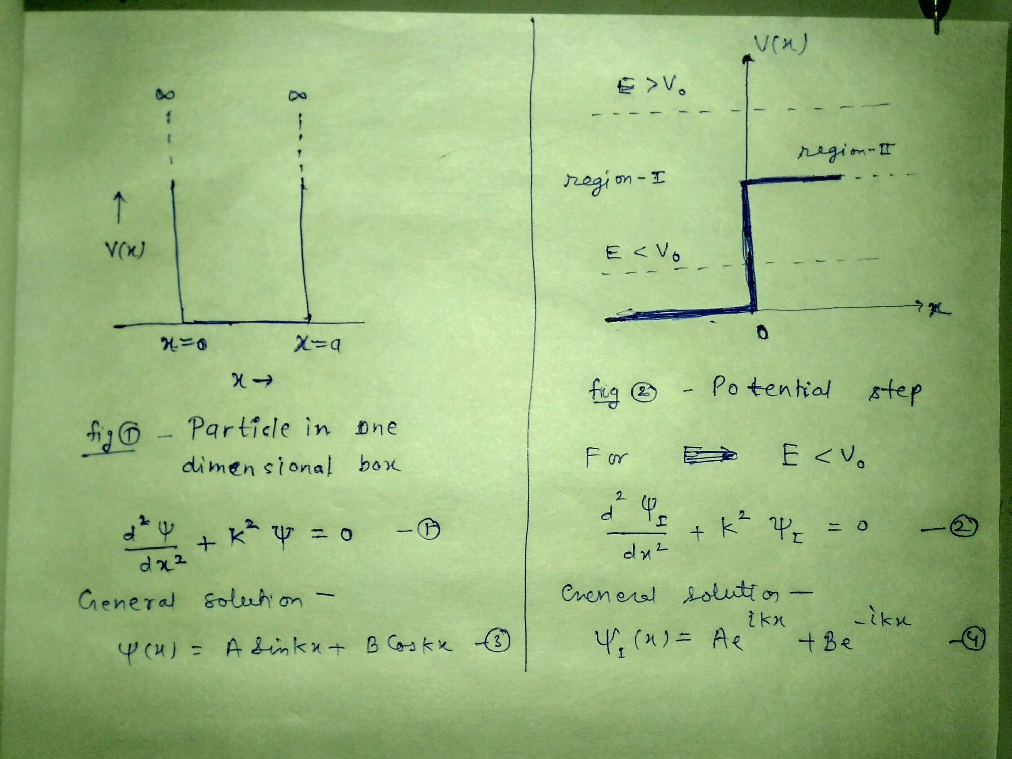 hight resolution of solution of shrodinger equation