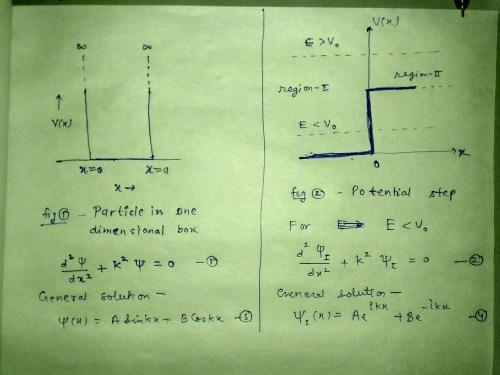 small resolution of solution of shrodinger equation