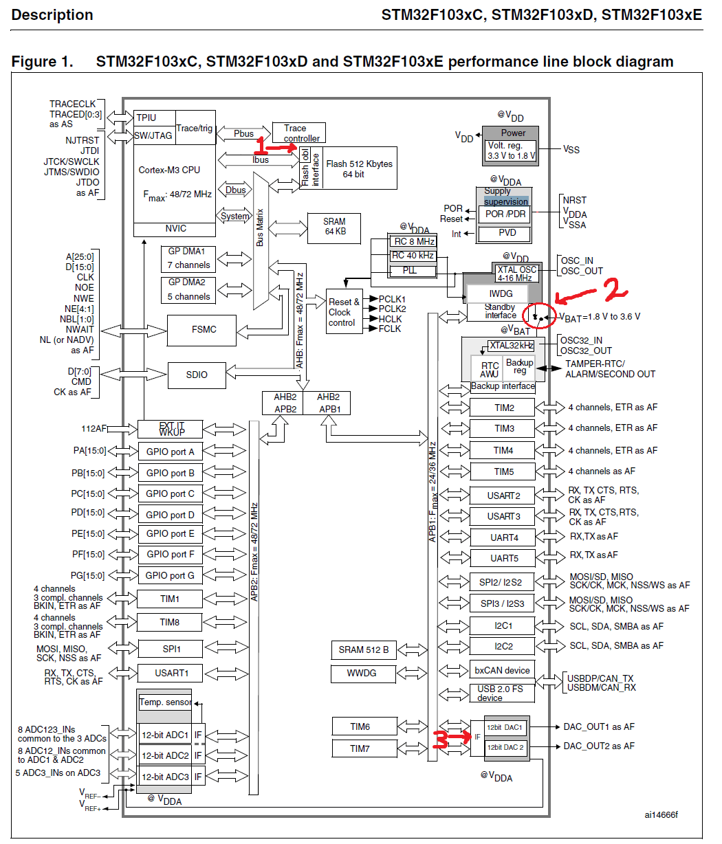 hight resolution of performance line block diagram