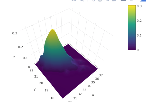 Python 2d Density Plots Plotly - Year of Clean Water