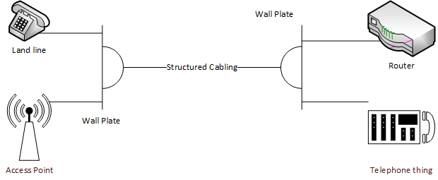 RJ45 Split, one part Ethernet other part telephone