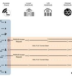 eduroam authentication sequence diagram [ 1461 x 975 Pixel ]