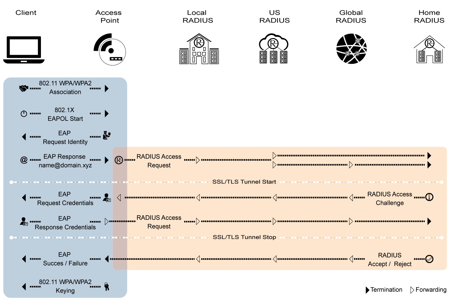 hight resolution of eduroam authentication sequence diagram