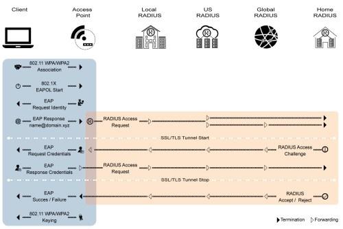 small resolution of eduroam authentication sequence diagram