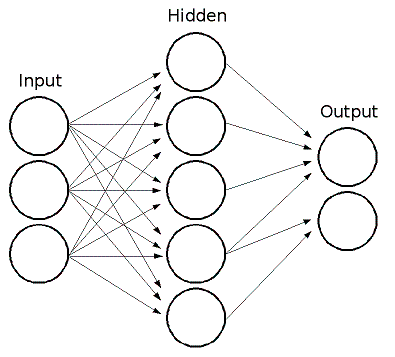 Machine Learning Identifying Input Sequence Using Neural Network