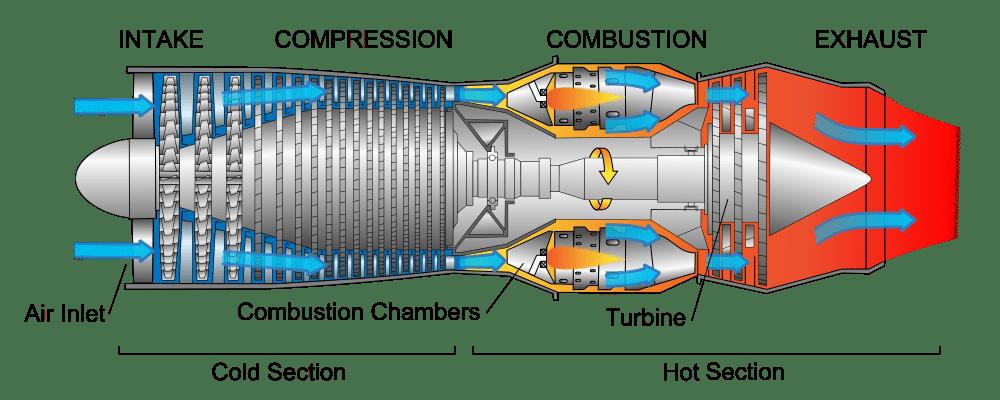 aviation turbofan turbojet and turboprop engines abid inamdar rh abidinamdar wordpress com Afterburner Diagram Ramjet Diagram