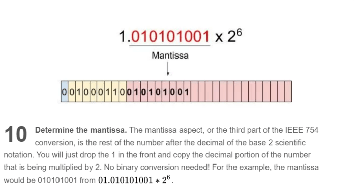 Floating Point Systems Is The Mantissa The Whole Thing Or Just The Fraction Part After The Decimal Mathematics Stack Exchange