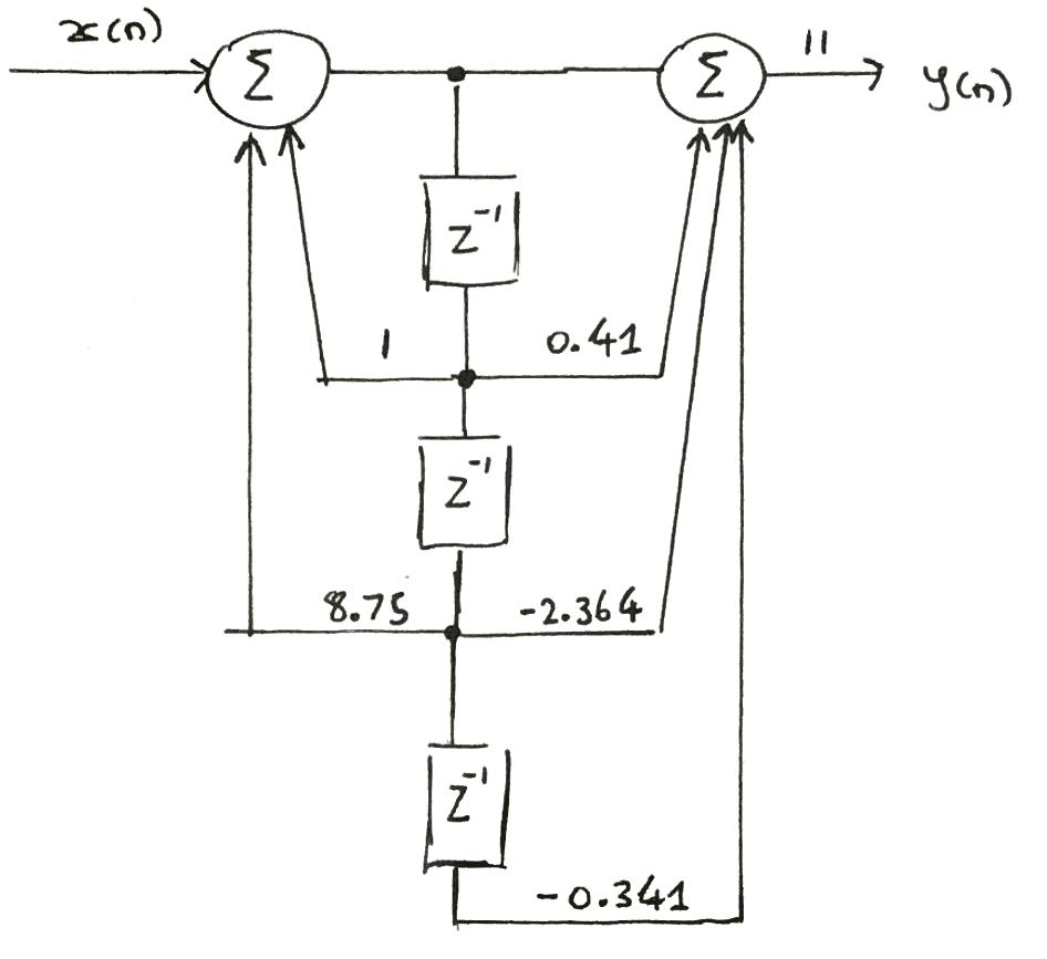 medium resolution of canonic realization