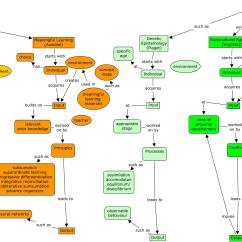 Bandura Social Learning Theory Diagram Spdt Rocker Switch Wiring Graph Software Mathematics Stack Exchange