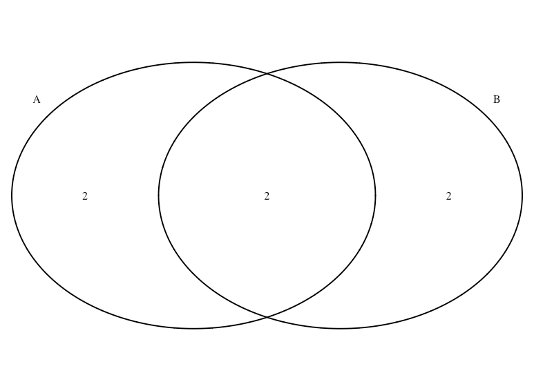 How to define color of intersection in a Venn diagram? (R