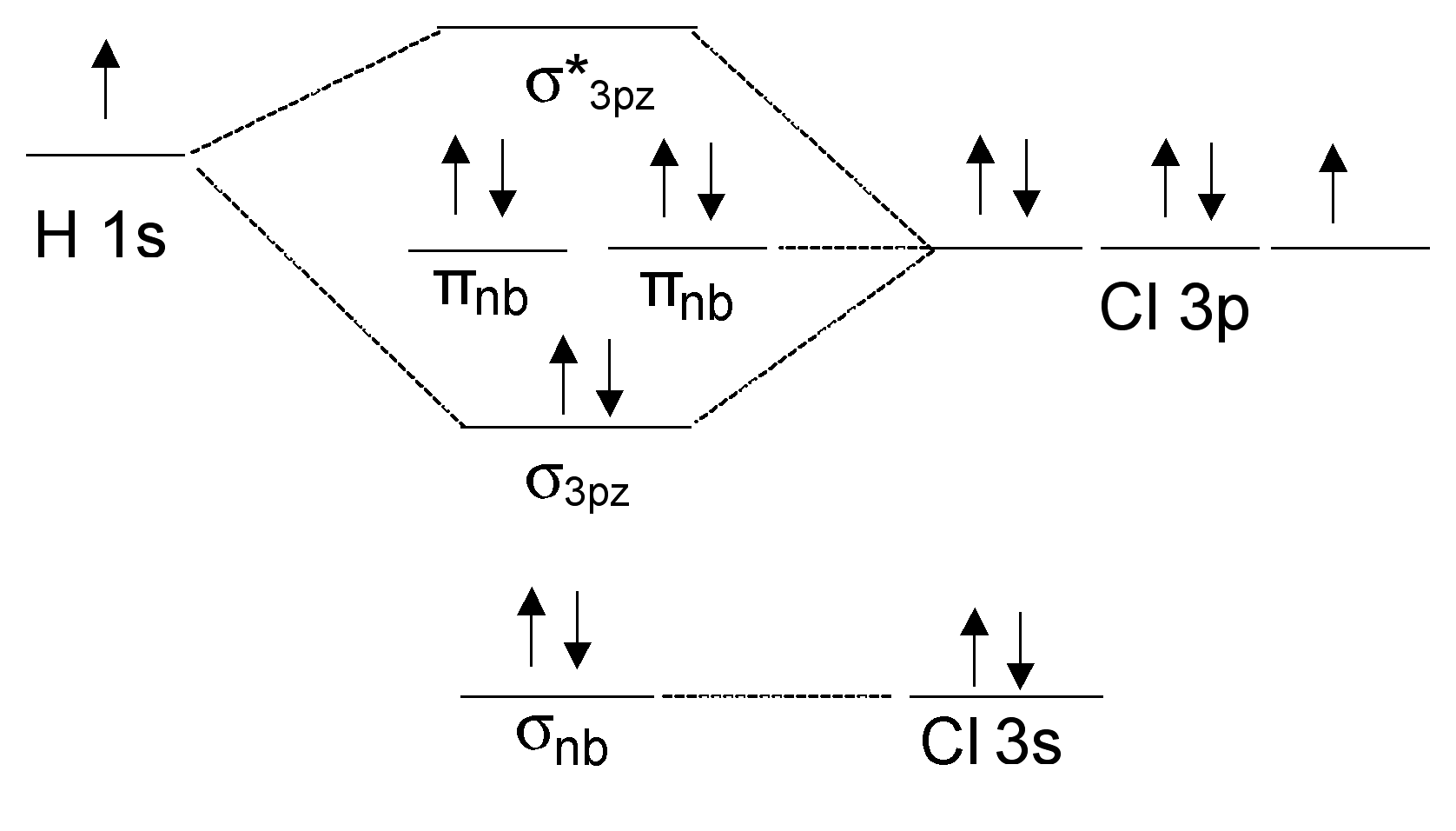 hight resolution of mo diagram of hcl