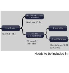 network diagram  [ 3115 x 1285 Pixel ]