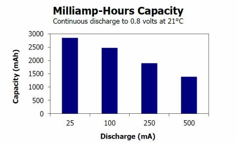 mAh是否可以測量電池可持續使用多長時間?