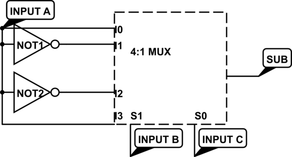 Design full subtractor using 4 1 mux