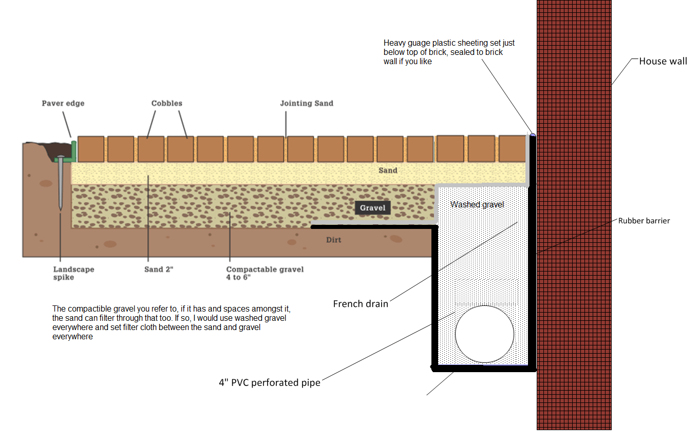 a french drain between a wall