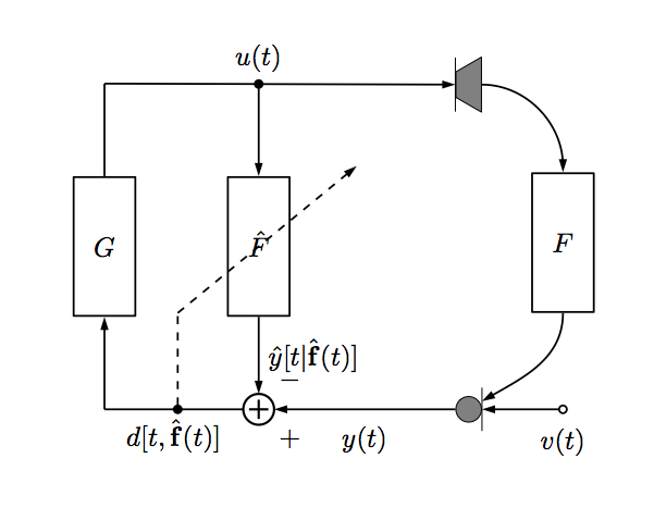 Block diagram with dsp/TikZ for adaptive feedback