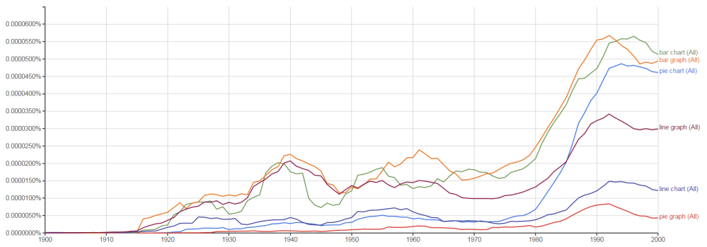 medium resolution of an ngram chart showing the relative occurrences of pie chart pie graph bar chart