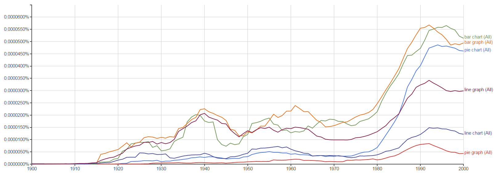 hight resolution of an ngram chart showing the relative occurrences of pie chart pie graph bar chart