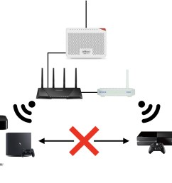 where the devices connected to the i e the asus router would have no way to communicate with the netgear router and vice versa  [ 2224 x 1460 Pixel ]
