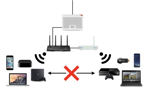 small resolution of where the devices connected to the i e the asus router would have no way to communicate with the netgear router and vice versa