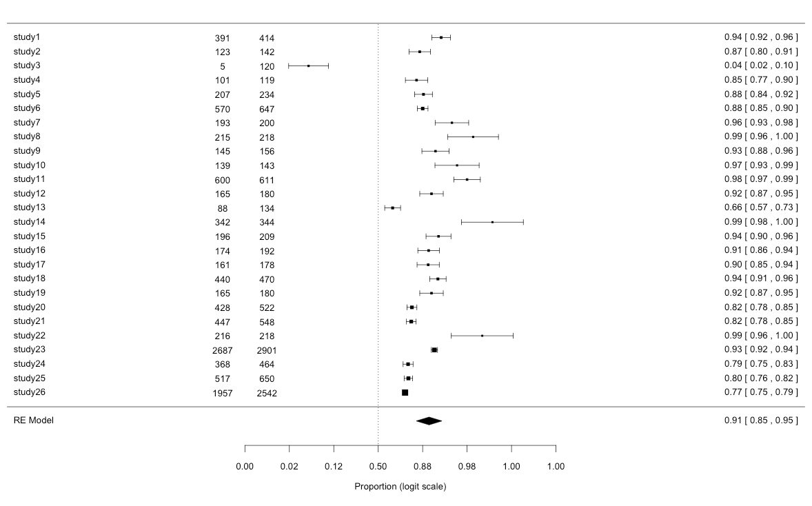 Forest plot with log-transformed model by metafor package